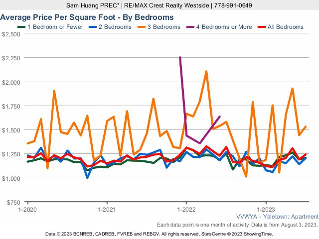 Vancouver Yaletown Condo Average Price Per Square Foot
