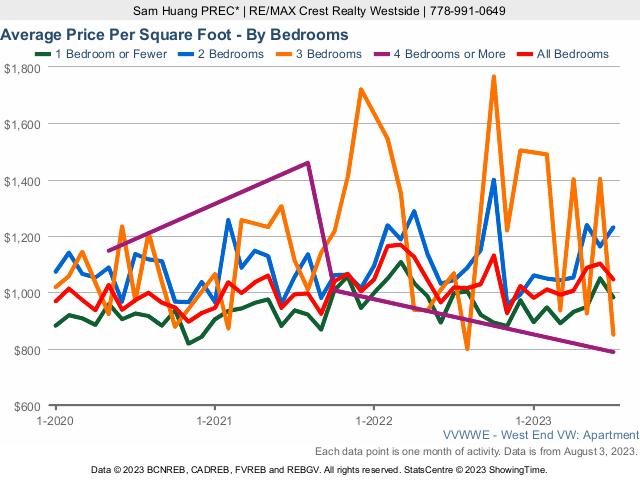Vancouver West End Condo Average Price Per Square Foot