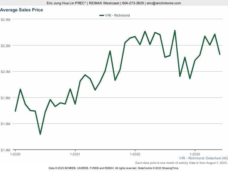 Average House Price in Richmond BC