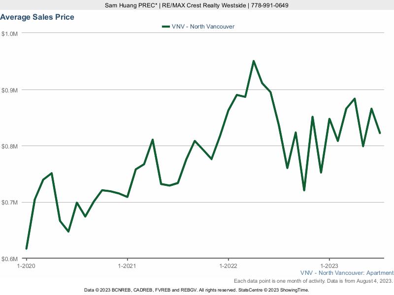 North Vancouver Average Condo Price