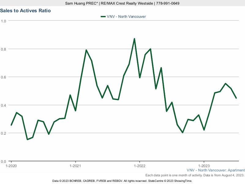 North Vancouver Condo Sales to Active Listings Ratio
