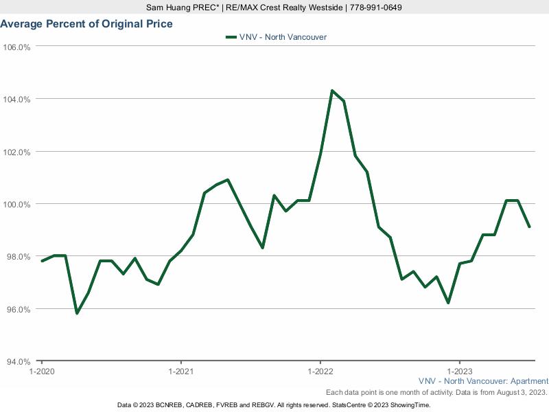 North Vancouver Average Condo Sold Price as a Percent of Original Price