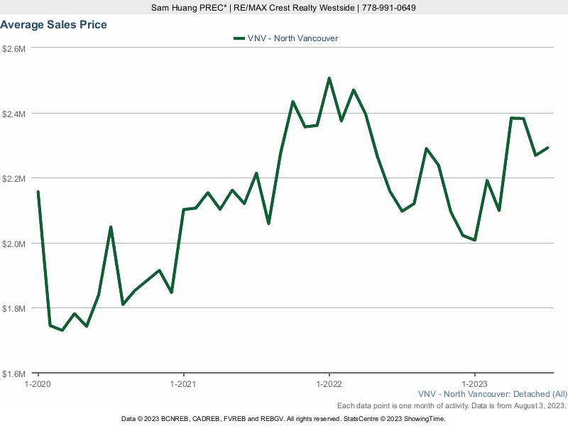 North Vancouver Average House Price