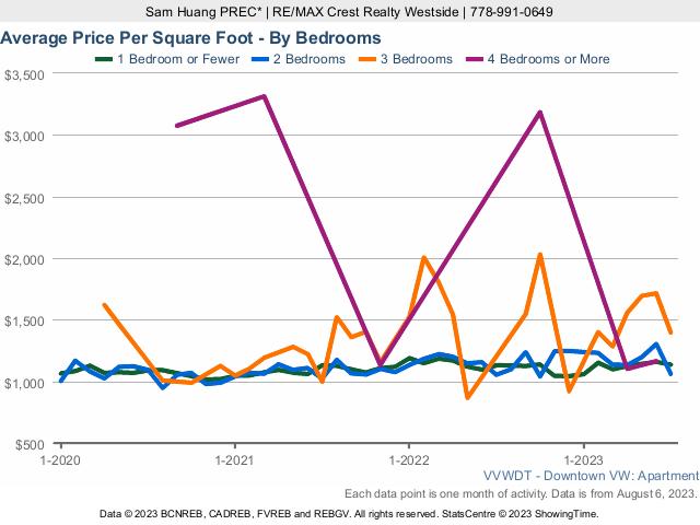 Downtown Vancouver Condo Average Price Per Square Foot