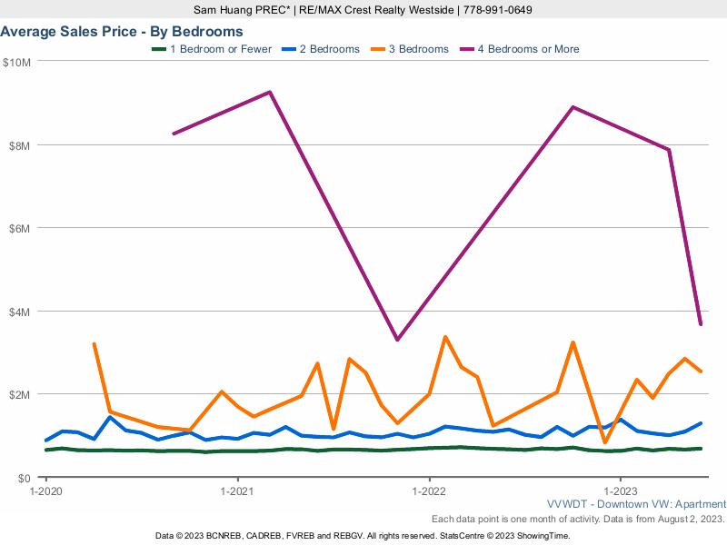 DowntownVancouverCondo Average Sales Price