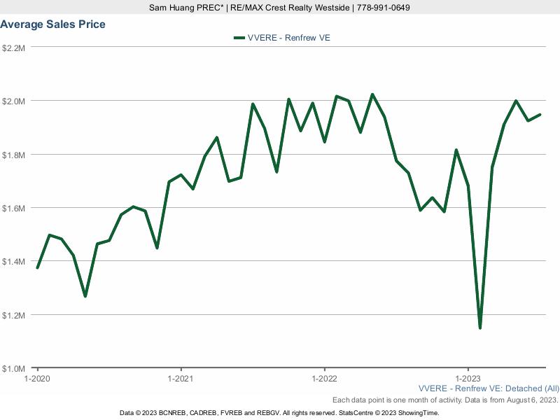 Renfrew Average House Price