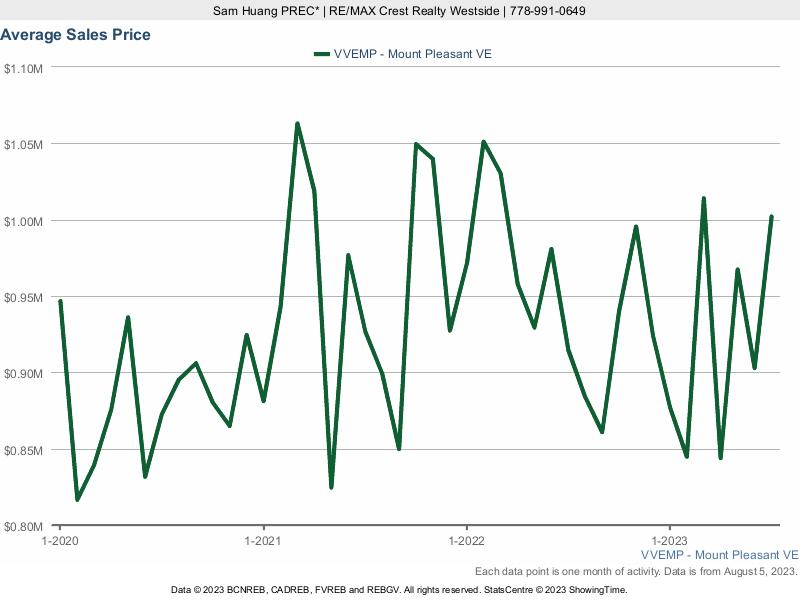 Mount Pleasant Average House Price