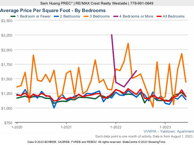 Yaletown Condo Average Price Per Square Foot