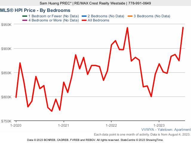 Yaletown Condo MLS Home Price Index (HPI) Price