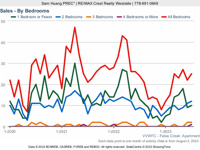 False Creek & Olympic Village Condo Sales