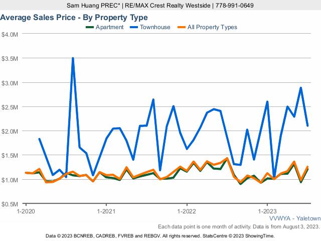 Yaletown Real Estate & Home Average Sales Price