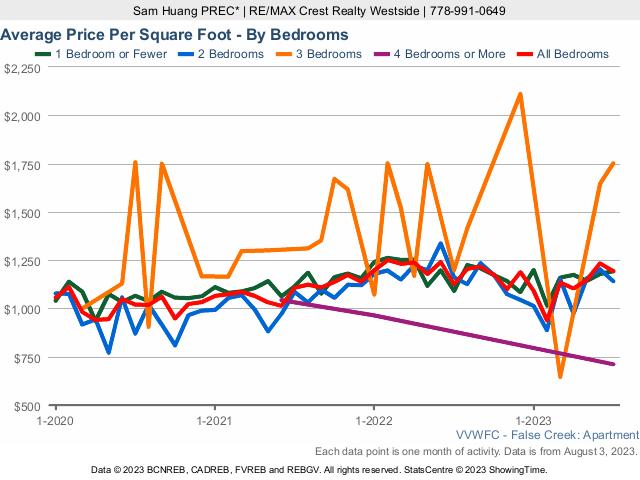 False Creek & Olympic Village Condo Average Price Per Square Foot