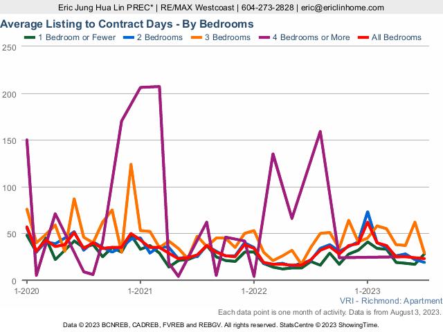 Richmond Condo Average Listing to Contract Days