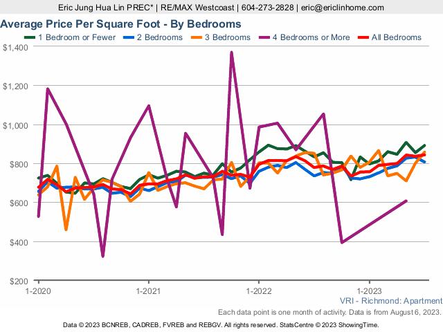 Richmond Condo Average Price Per Square Foot