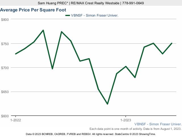 SFU - All Property Types Average Price Per Sq Ft