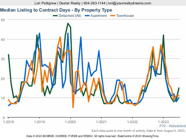 Abbotsford Median Days on Market   Real Estate Market Statistics