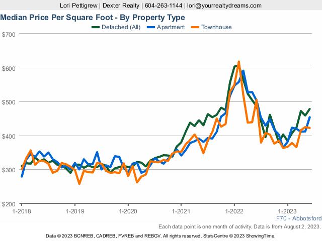Abbotsford Real Estate Prices per Sq Ft   Market Statistics
