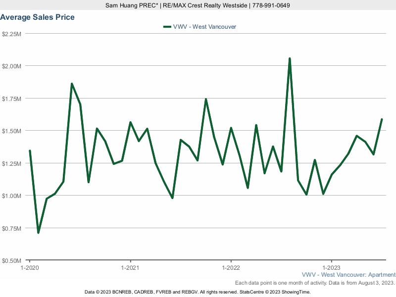 West Vancouver Average Condo Price