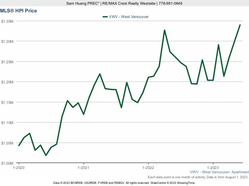 West Vancouver MLS Condo Price Index (HPI) Chart